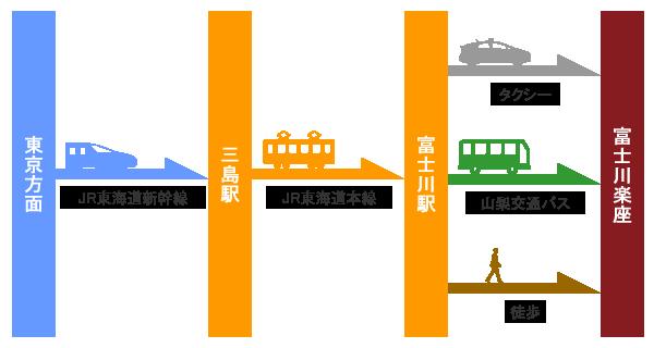 新幹線でお越しの場合【東京方面からお越しの場合】