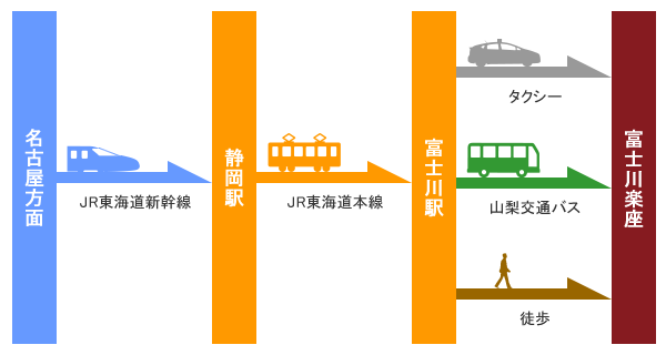 新幹線でお越しの場合【名古屋方面からお越しの場合】