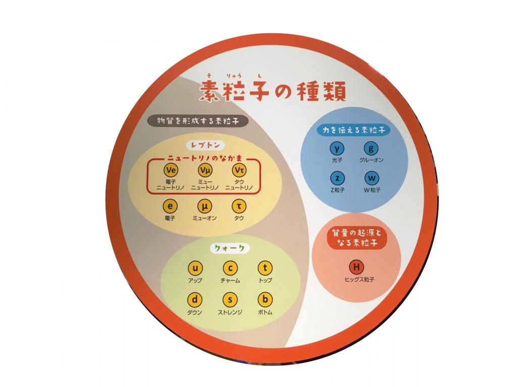 #6 粒子を作ってみよう!加速器シュミレータ @戸塚洋二 ニュートリノ館
